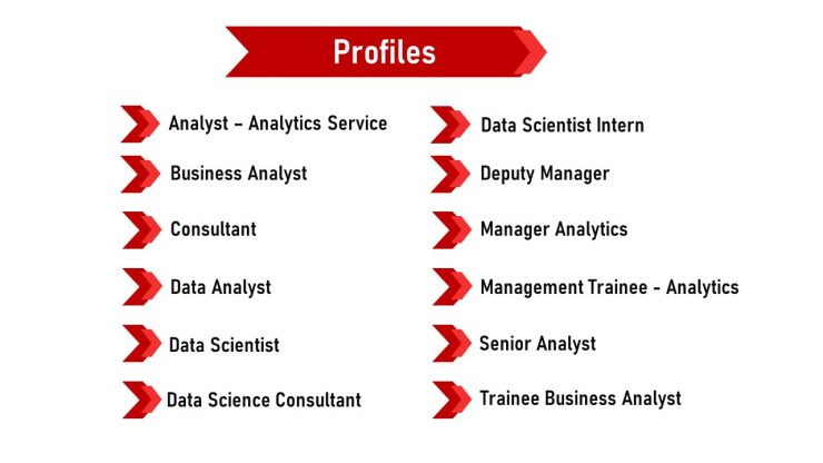 Profiles Offered During Campus Placement