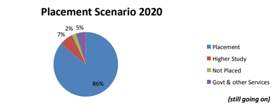 2020 Placement Trends