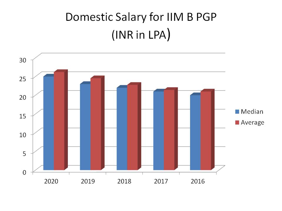 IIM Bangalore PGP Domestic Salary