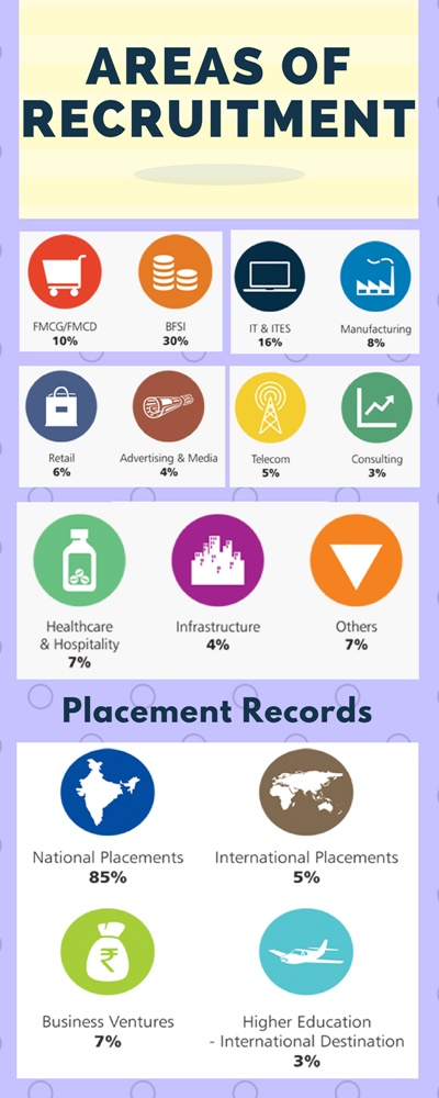 IBMR Bangalore Placement Highlights
