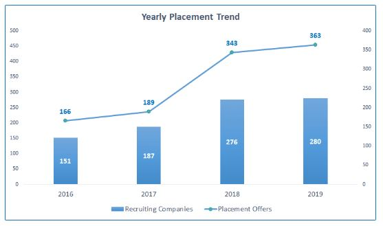 Yearly Placement Trends