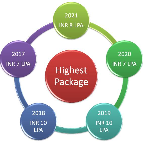 IARE Highest Packages