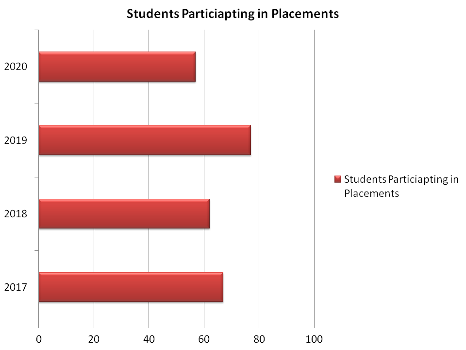 BITS Pilani Students Participation