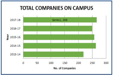 SIES College of Management Studies, [SIESCOMS] Mumbai Placement Trends