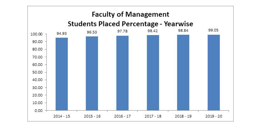Jain University Management Placement