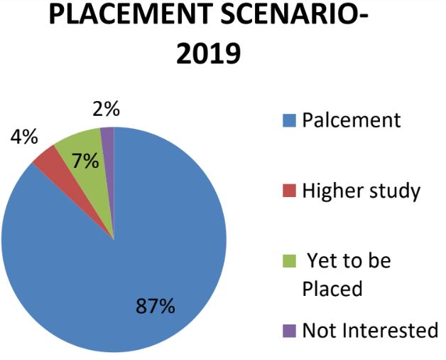 Placement Trend 2019