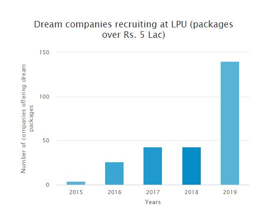 Dream companies recruiting at LPU