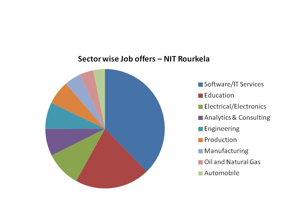 NIT Rourkela Placements Sectors