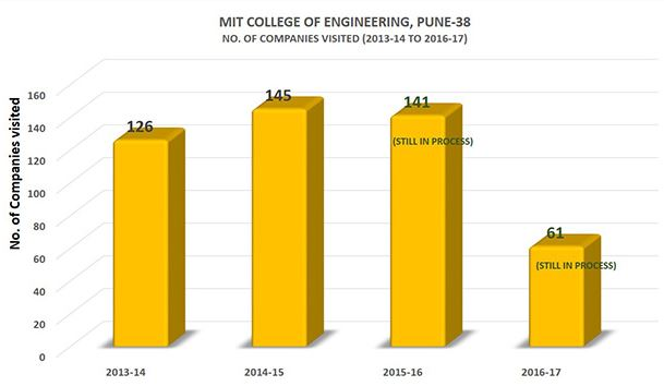MIT College of Engineering, [MITCoE] Pune Placement Trends