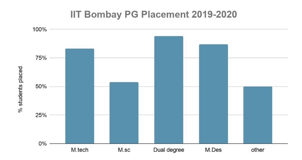 IIT Bombay PG Placement Statistics