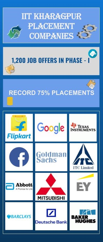 Indian Institute of Technology, [IIT] Kharagpur Placements