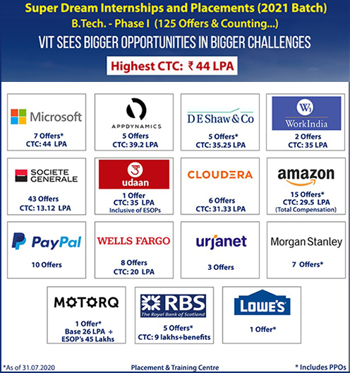 B.Tech Phase 1 Placement Companies & CTC