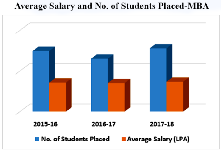 Manipal University, [MUJ] Jaipur Placement Trends