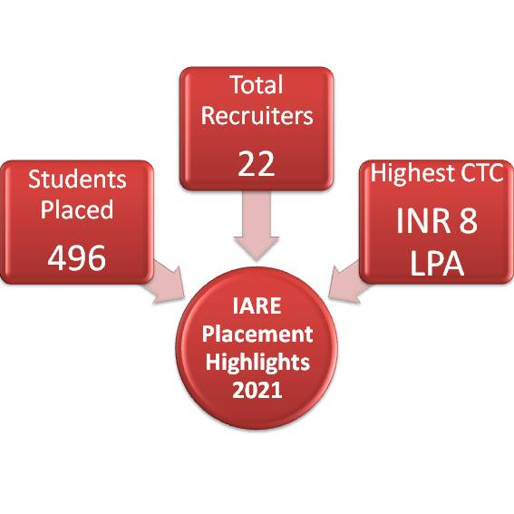 IARE Placement Highlights 2021
