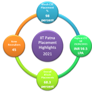 IIT Patna Placements Highlights 2021