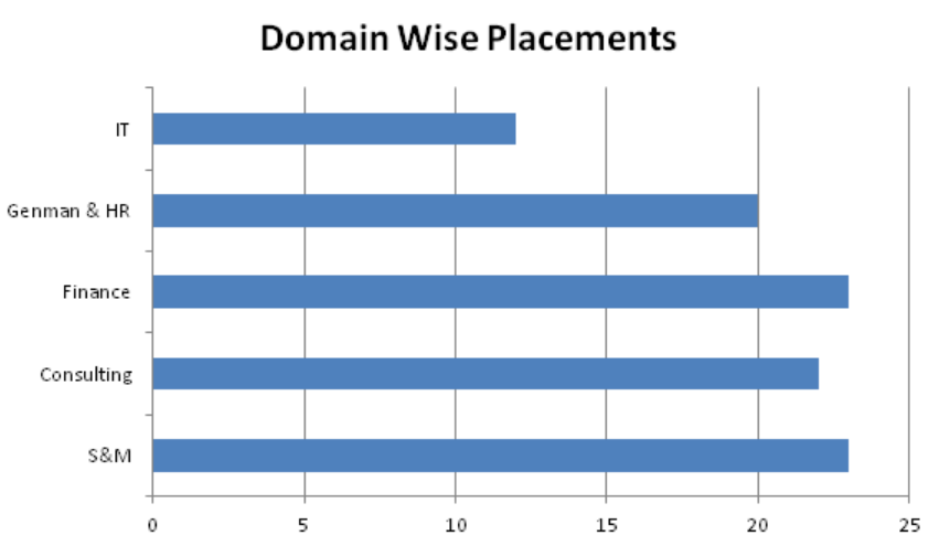 IIM Indore Sector Wise Placement