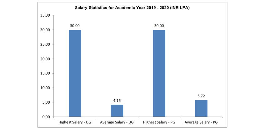 Jain Univeristy Salary Stats 2020