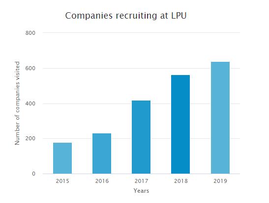 Top companies recruiting at LPU