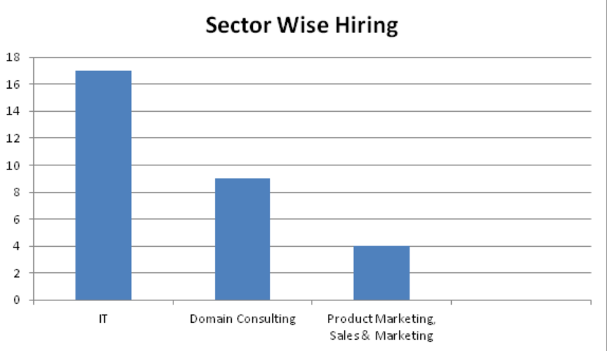 IIM Indore Sector Wise Placement Statistics