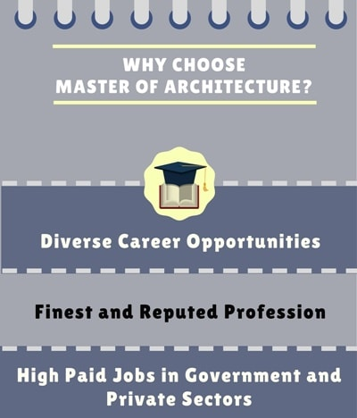 Why Choose Master of Architecture [M.Arch]?