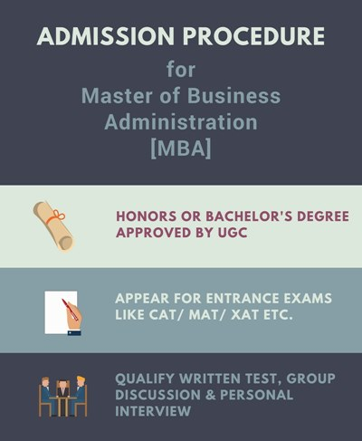 Admission Procedure for MBA