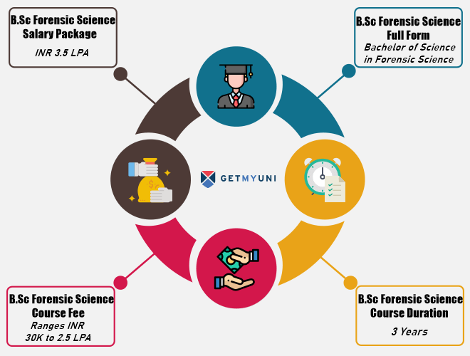 Bachelor Of Science B Sc Forensic Science Course Details Admissions Eligibility Duration And Course Fees