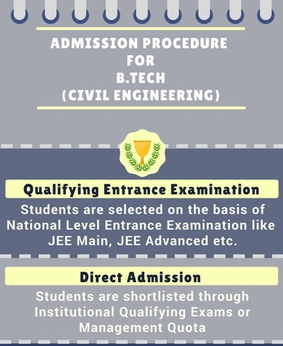 bachelor of technology in civil engineering