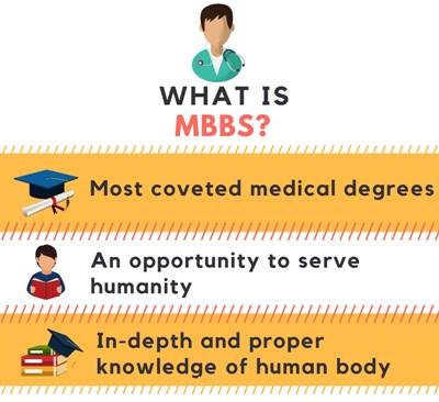 What is MBBS?