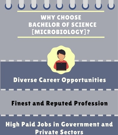 Why choose Bachelor of Science [B.Sc] (Biotechnology)?