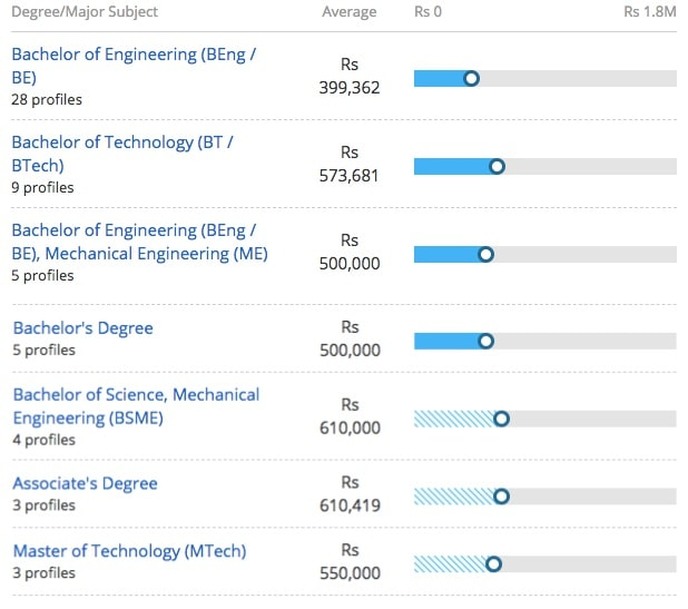 salary offered for master of technology in cad or cam