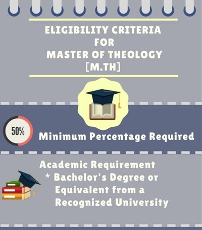 Eligibility Criteria for Master of Theology [M.Th]