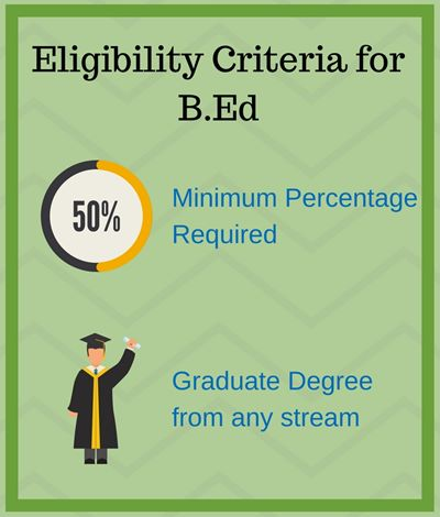 Eligibilty Criteria for B.Ed