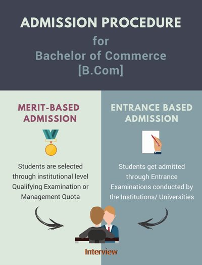 Admission Procedure for B.Com