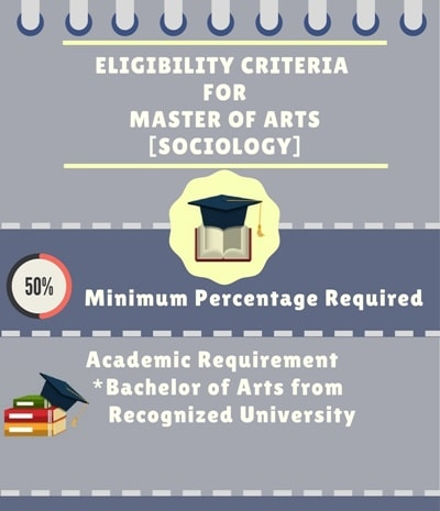 Eligibility Criteria for Master of Arts [MA] (Sociology)