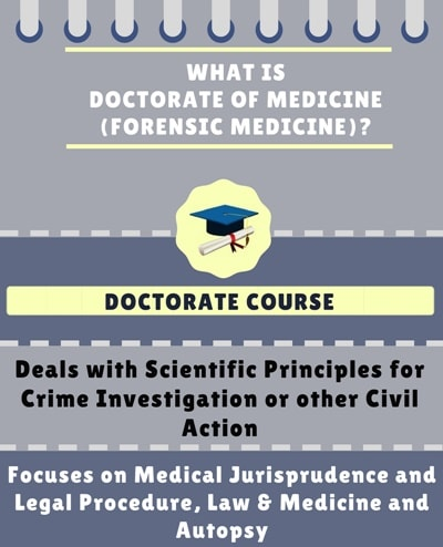 What is Doctorate of Medicine [MD] (Forensic Medicine)?