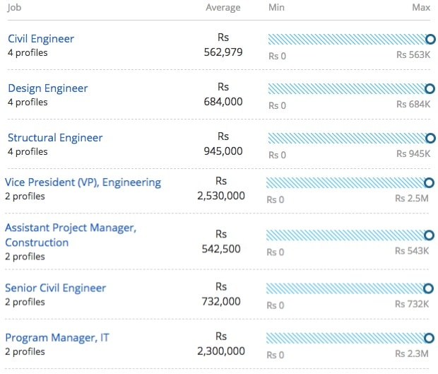 Salary Offered for master of technology in transportation engineering