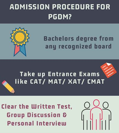 Admission procedure for PGDM