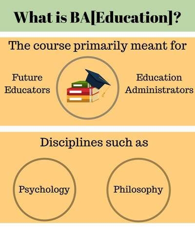 What is Bachelor of Arts [BA] (Education)?