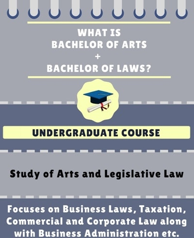 What is Bachelor of Arts + Bachelor of Legislative Laws [BA LLB]?