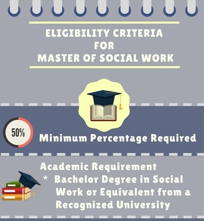 Eligibility for Master of Social Work [MSW]: