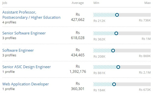 Salary Offered for Master of Technology [M.Tech] (Electronics & Telecommunications Engineering)