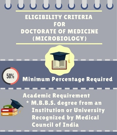 Eligibility criteria for Doctorate of Medicine [M.D.](Microbiology)