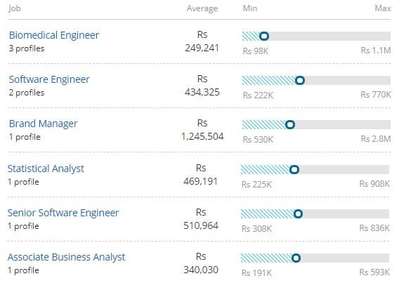 Salary Offered for Bachelor of Technology [B.Tech] (Biomedical Engineering)