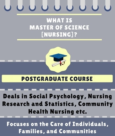 What is Master of Science [M.Sc] (Nursing)?