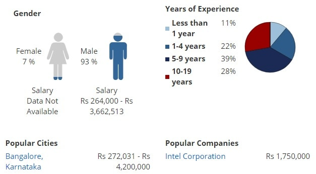 Key Stats for Master of Technology [M.Tech] (Applied Electronics)