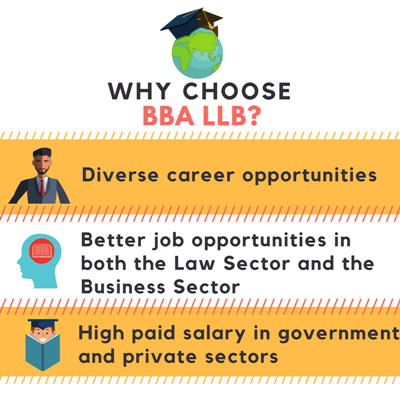 Why choose Bachelor of Business Administration + Bachelor of Laws [BBA LLB]?