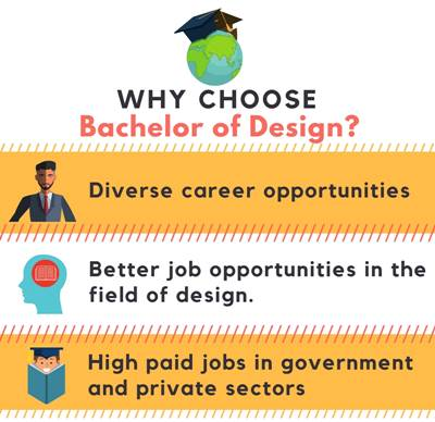 Why choose Bachelor of Design[B.Des]?