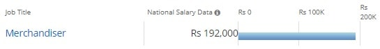 Salary Offered For Bachelor of Science [B.Sc] (Fashoin Design):