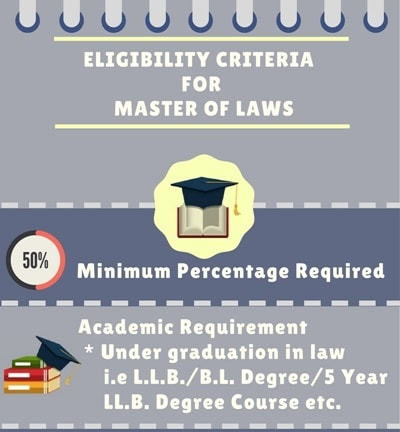 Eligibility criteria for Master of Law [L.L.M]: