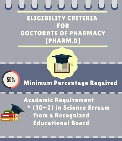 Eligibility Criteria for Doctorate of Pharmacy [Pharm.D]: